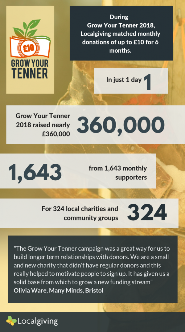 Grow Your Tenner 2018 Infographic