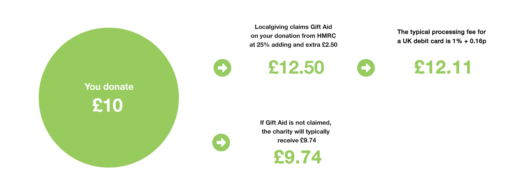 donation example green